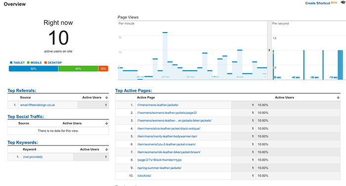 Google Analytics' real-time overview